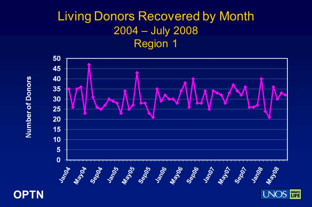 OPTN Living Donors Recovered by Month 2004 – July 2008 Region 1