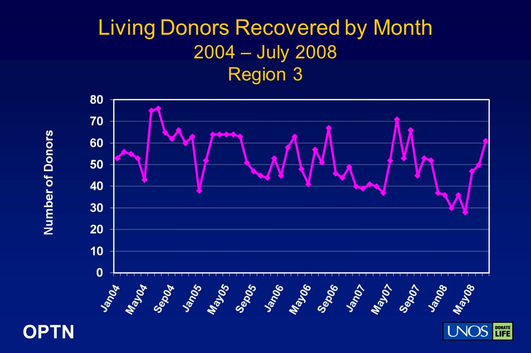 OPTN Living Donors Recovered by Month 2004 – July 2008 Region 3
