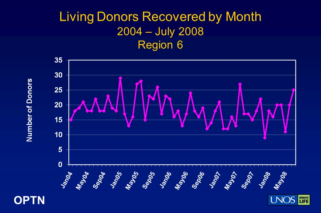 OPTN Living Donors Recovered by Month 2004 – July 2008 Region 6