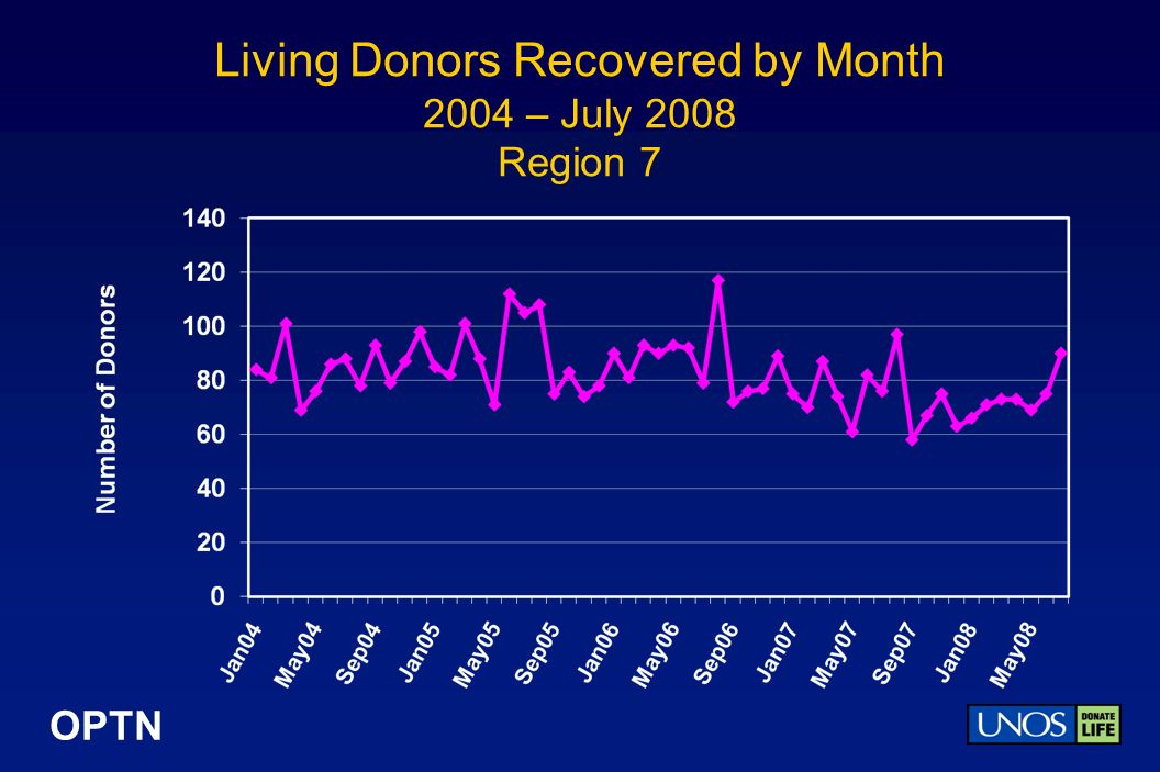 OPTN Living Donors Recovered by Month 2004 – July 2008 Region 7