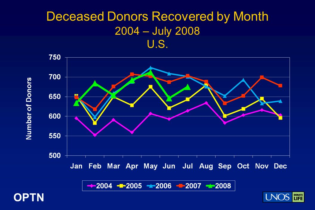 OPTN Deceased Donors Recovered by Month 2004 – July 2008 U.S.