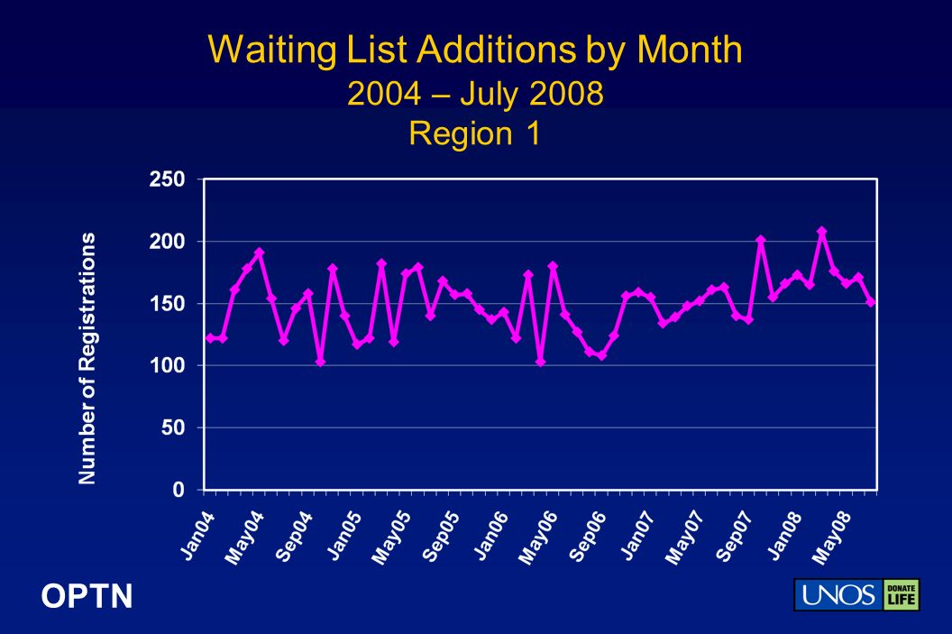 OPTN Waiting List Additions by Month 2004 – July 2008 Region 1
