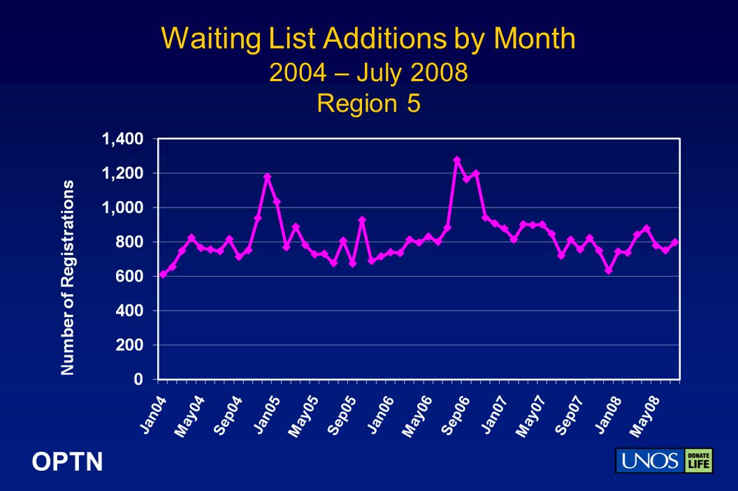 OPTN Waiting List Additions by Month 2004 – July 2008 Region 5
