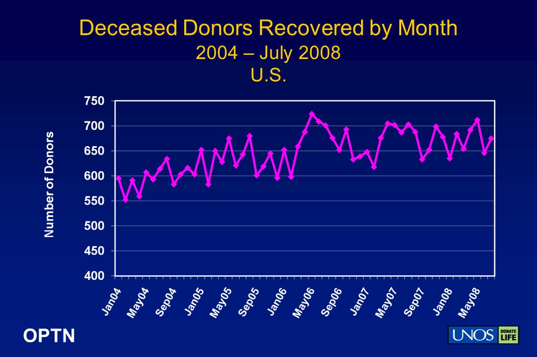 OPTN Deceased Donors Recovered by Donor Type 2003 – July 2008 U.S. 4% 11%