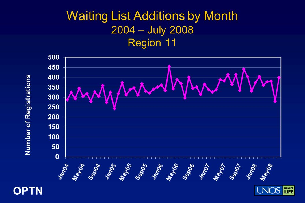 OPTN Waiting List Additions by Month 2004 – July 2008 Region 11