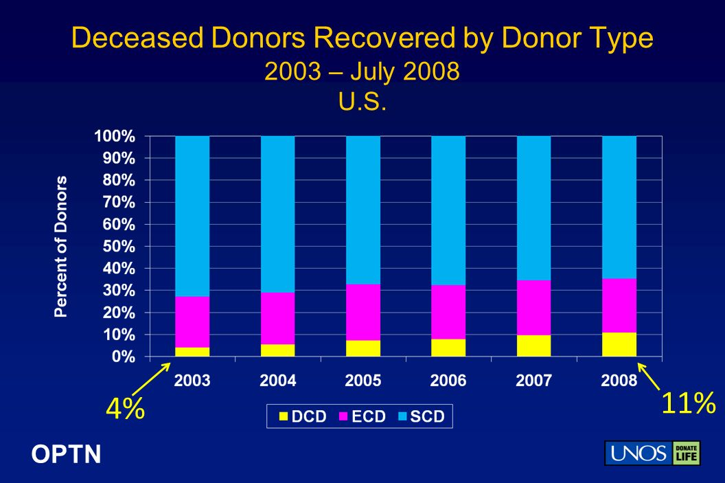 OPTN Deceased Donors Recovered by Month 2004 – July 2008 Region 11