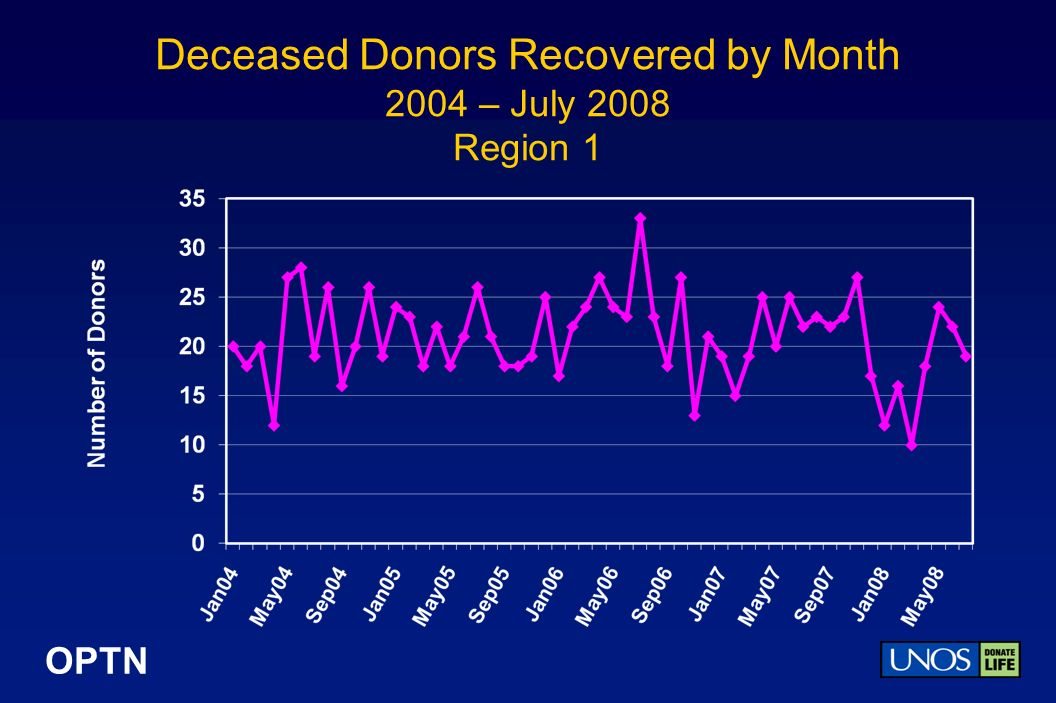 OPTN Deceased Donors Recovered by Month 2004 – July 2008 Region 1