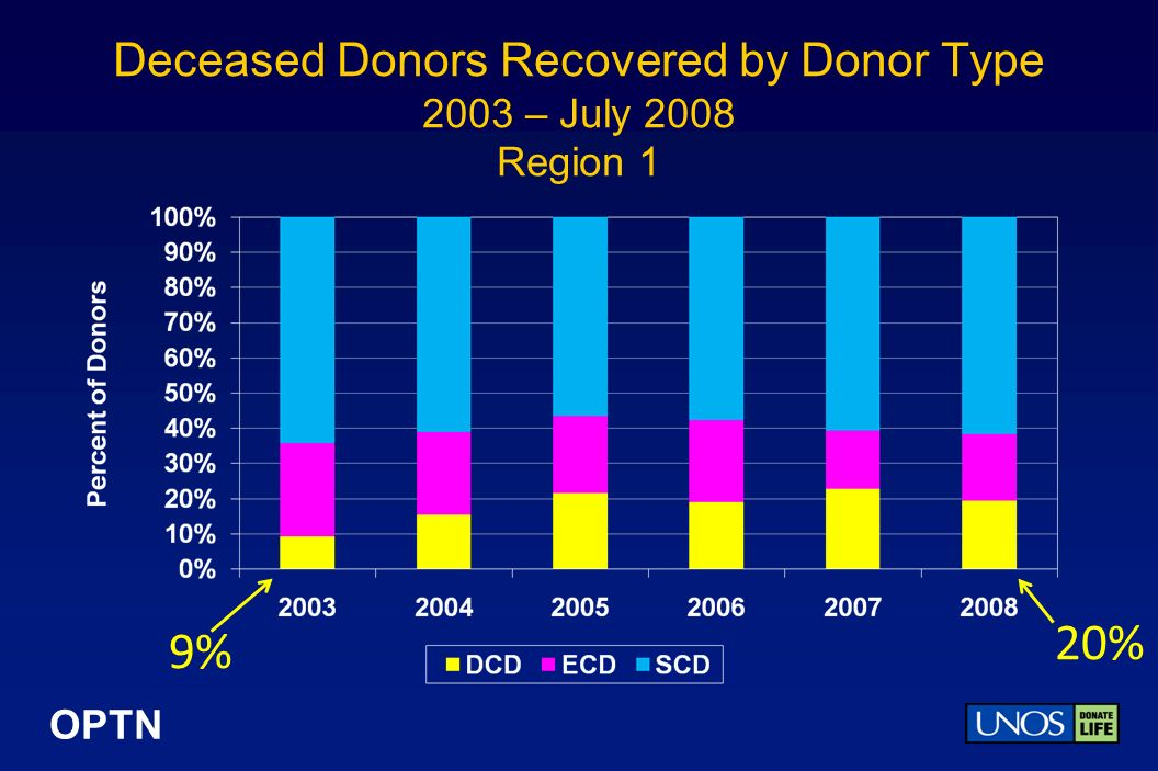 OPTN Deceased Donors Recovered by Donor Type 2003 – July 2008 Region 1 9% 20%