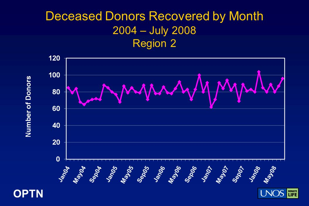 OPTN Deceased Donors Recovered by Month 2004 – July 2008 Region 2