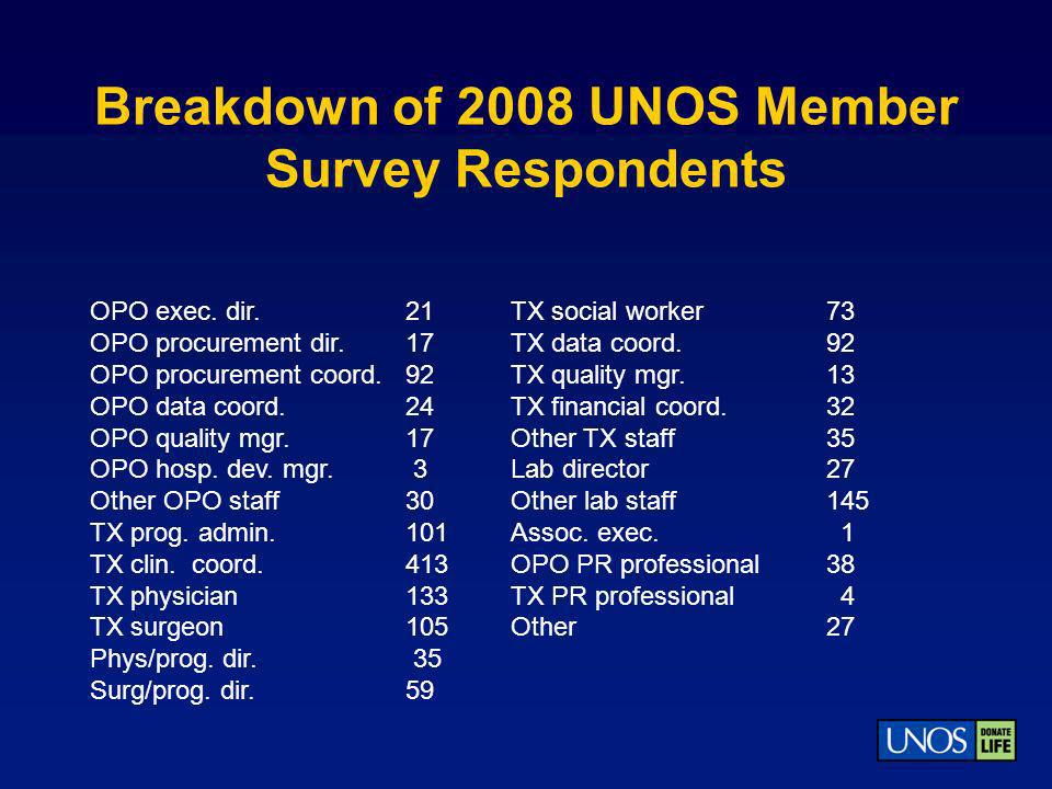 Breakdown of 2008 UNOS Member Survey Respondents OPO exec. dir.21TX social worker73 OPO procurement dir. 17TX data coord.92 OPO procurement coord.92TX
