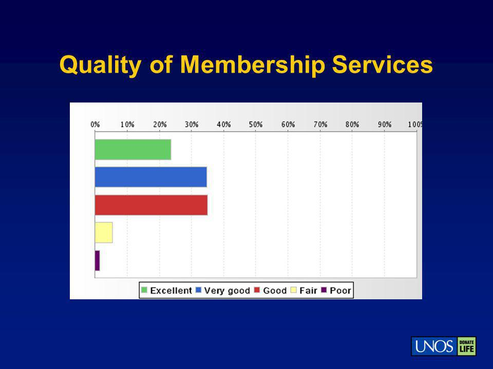 Quality of Membership Services