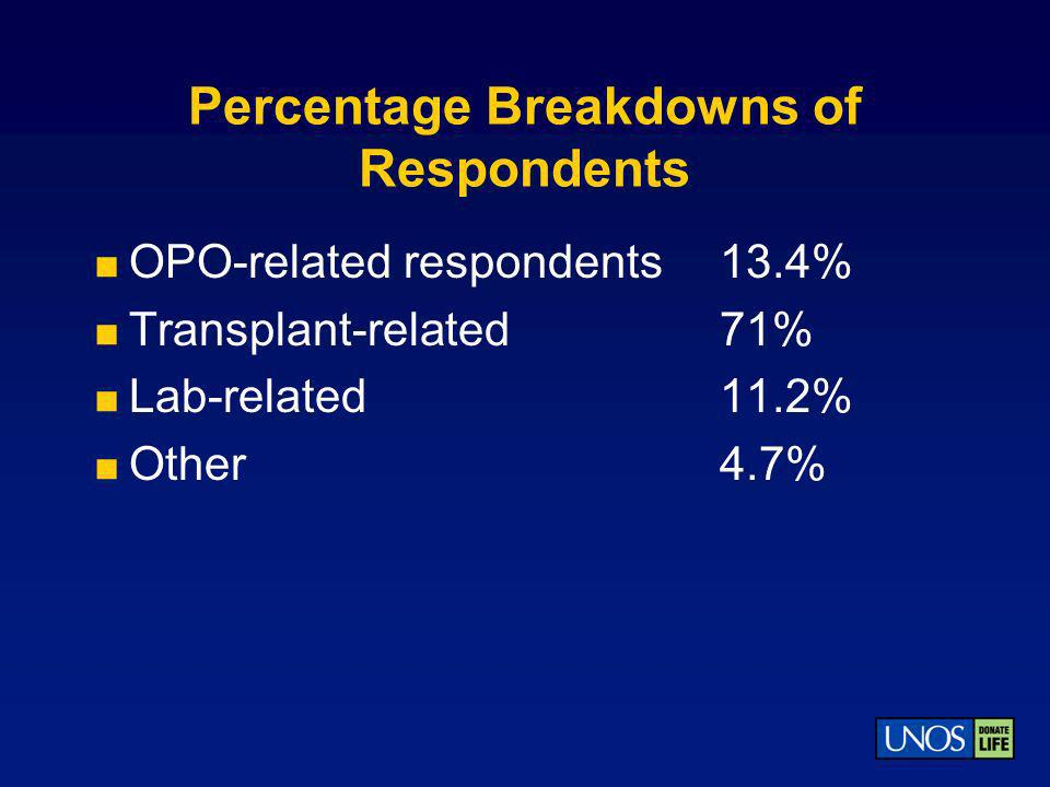 Percentage Breakdowns of Respondents OPO-related respondents13.4% Transplant-related71% Lab-related11.2% Other4.7%