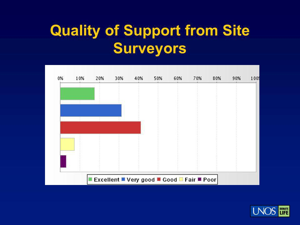 Quality of Support from Site Surveyors