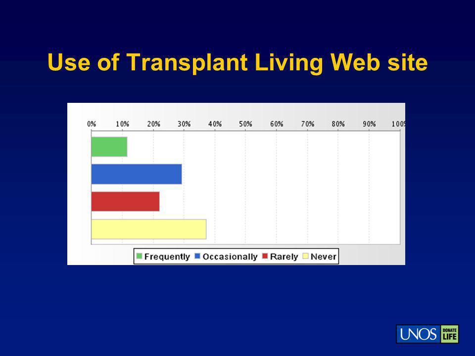 Use of Transplant Living Web site