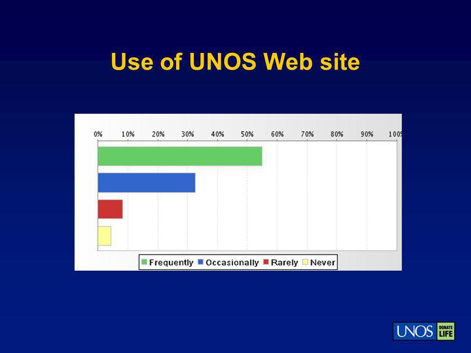 Use of UNOS Web site