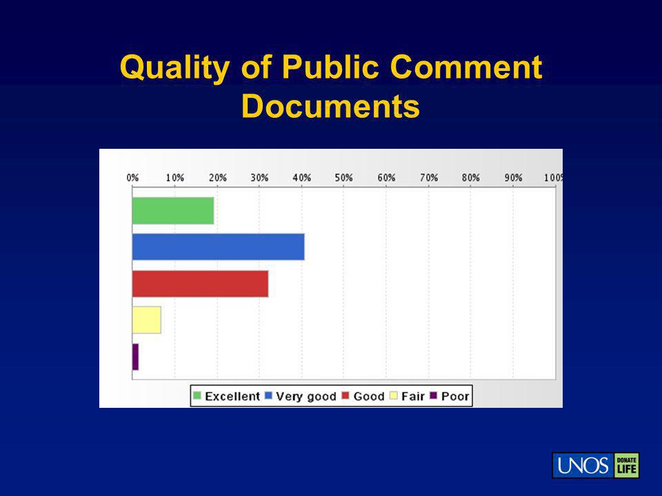Quality of Public Comment Documents