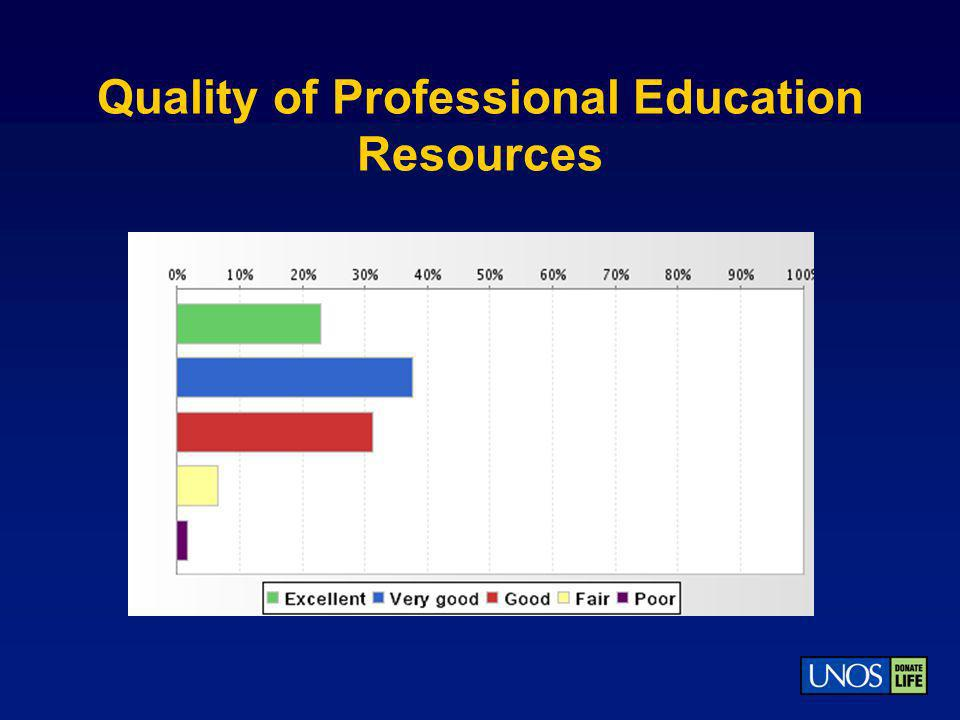 Quality of Professional Education Resources