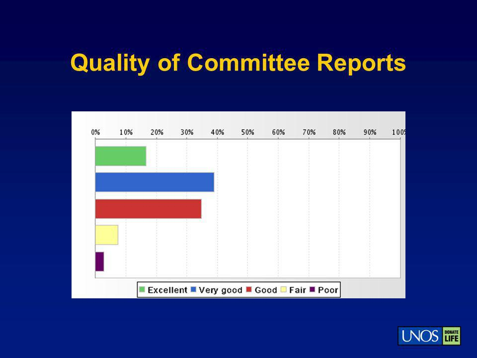 Quality of Committee Reports