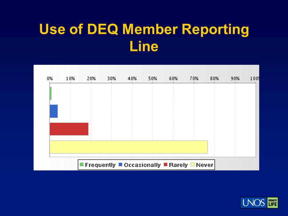 Use of DEQ Member Reporting Line