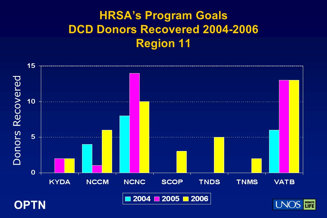 OPTN HRSAs Program Goals DCD Donors Recovered 2004-2006 Region 11 Donors Recovered