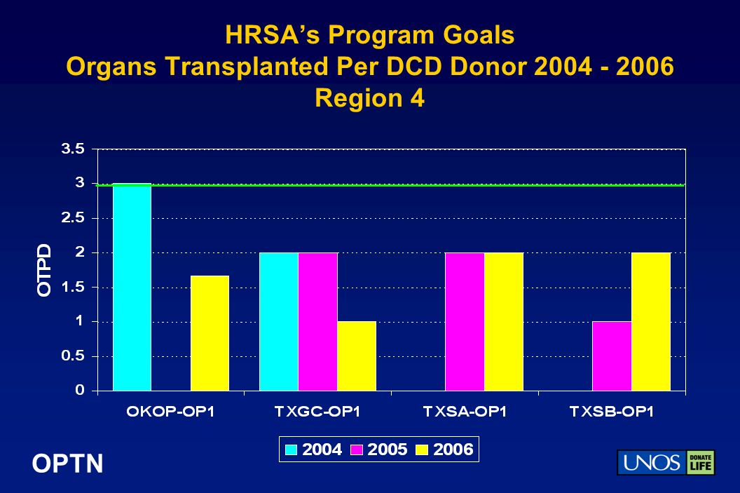 OPTN HRSAs Program Goals Organs Transplanted Per DCD Donor 2004 - 2006 Region 4