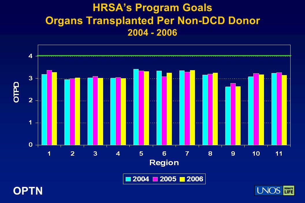 OPTN HRSAs Program Goals Organs Transplanted Per Non-DCD Donor 2004 - 2006