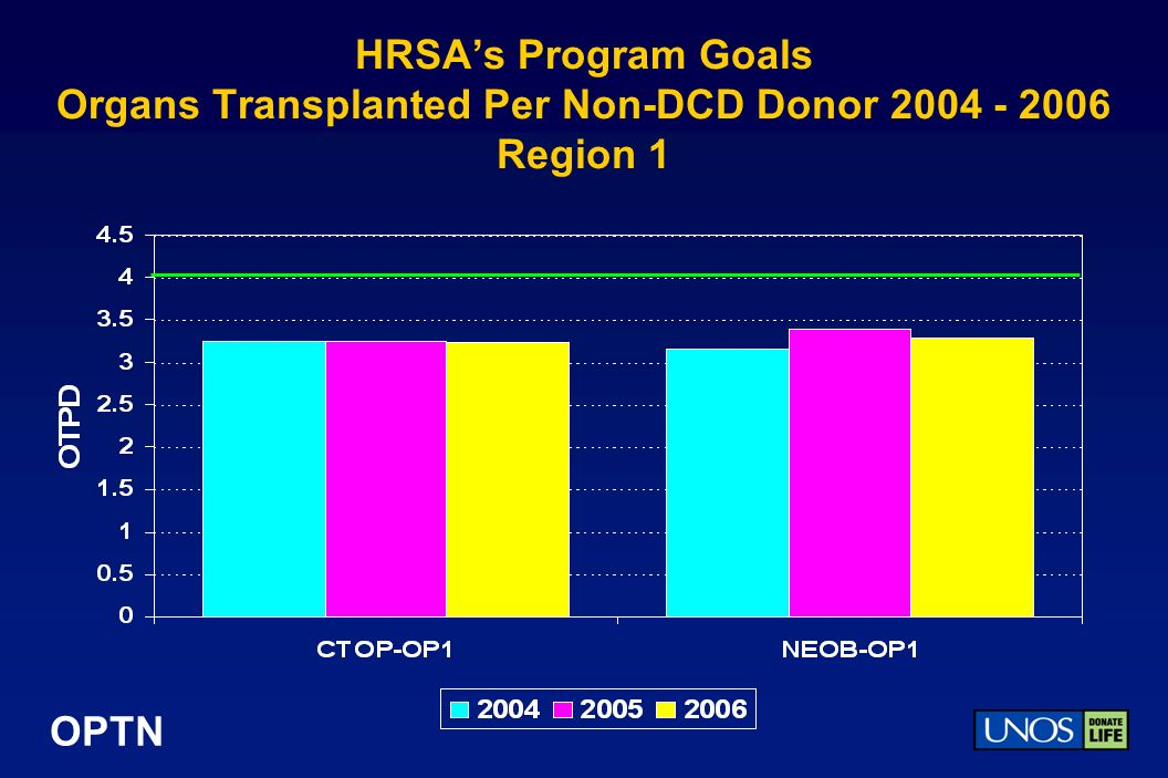 OPTN HRSAs Program Goals Organs Transplanted Per Non-DCD Donor 2004 - 2006 Region 1