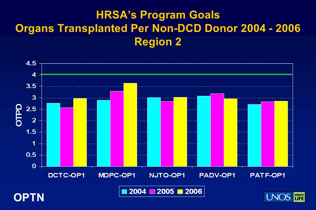 OPTN HRSAs Program Goals Organs Transplanted Per Non-DCD Donor 2004 - 2006 Region 2