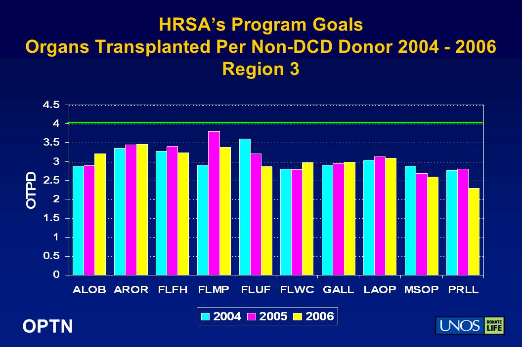OPTN HRSAs Program Goals Organs Transplanted Per Non-DCD Donor 2004 - 2006 Region 3