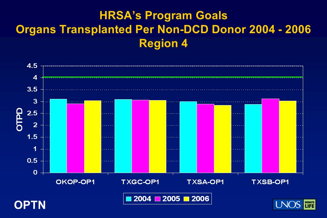 OPTN HRSAs Program Goals Organs Transplanted Per Non-DCD Donor 2004 - 2006 Region 4