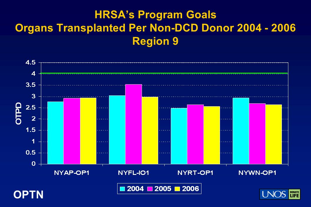 OPTN HRSAs Program Goals Organs Transplanted Per Non-DCD Donor 2004 - 2006 Region 9