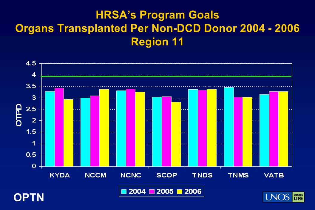 OPTN HRSAs Program Goals Organs Transplanted Per Non-DCD Donor 2004 - 2006 Region 11