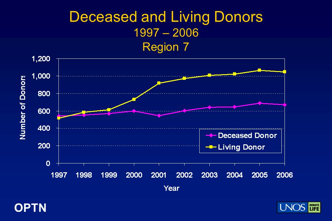 OPTN Deceased and Living Donors 1997 – 2006 Region 7