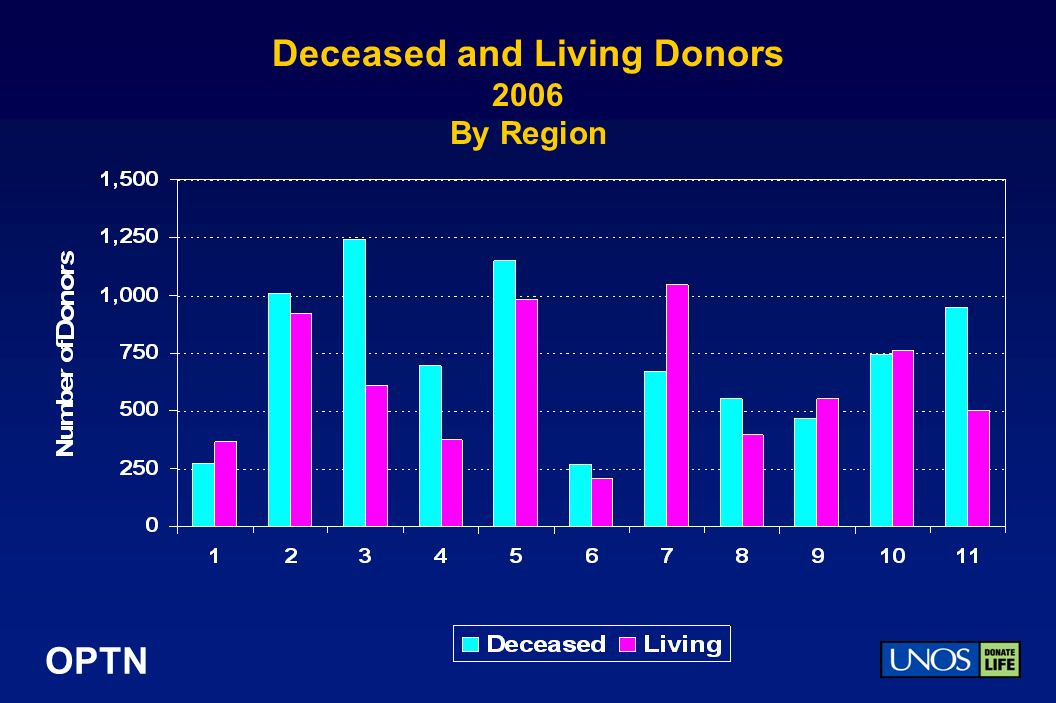 OPTN Deceased and Living Donors 2006 By Region
