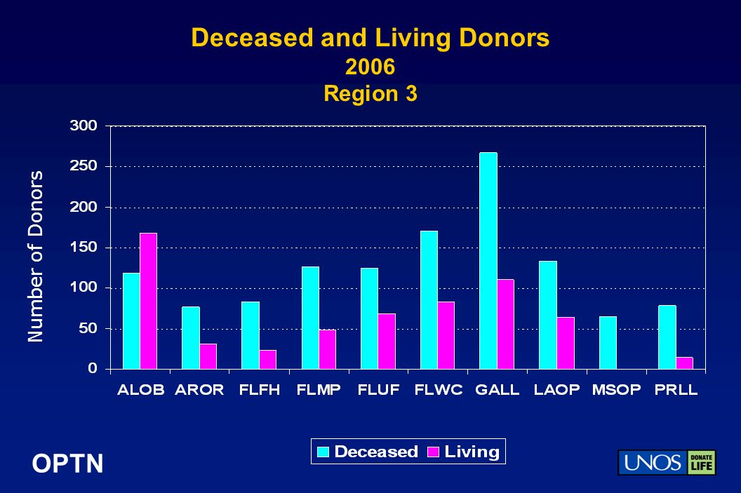 OPTN Deceased and Living Donors 2006 Region 3 Number of Donors