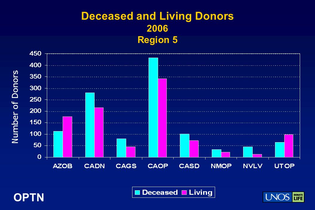 OPTN Deceased and Living Donors 2006 Region 5 Number of Donors