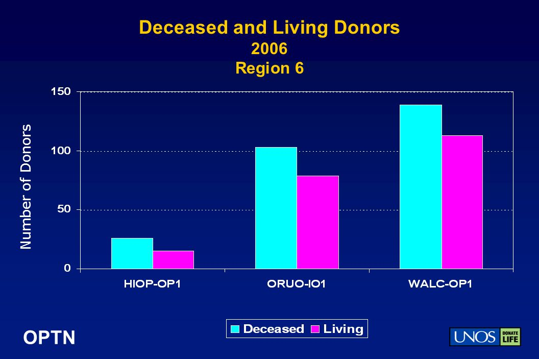 OPTN Deceased and Living Donors 2006 Region 6 Number of Donors