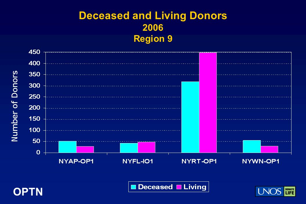 OPTN Deceased and Living Donors 2006 Region 9 Number of Donors