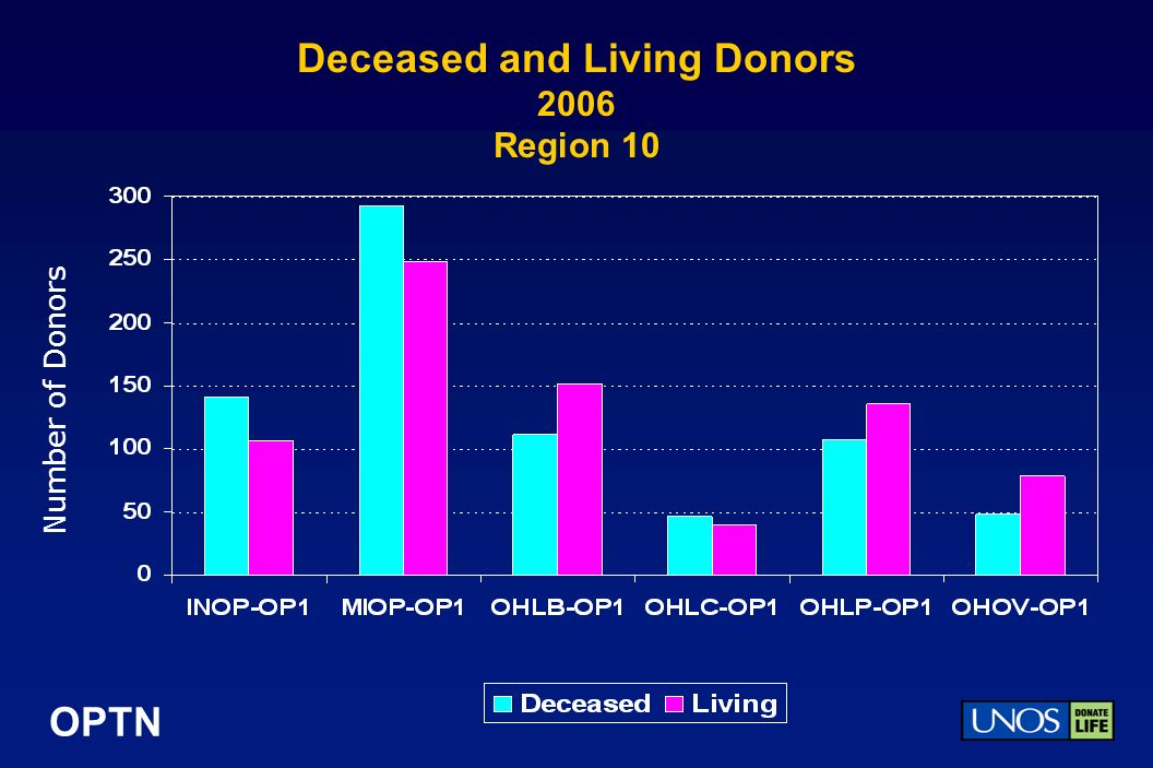 OPTN Deceased and Living Donors 2006 Region 10 Number of Donors