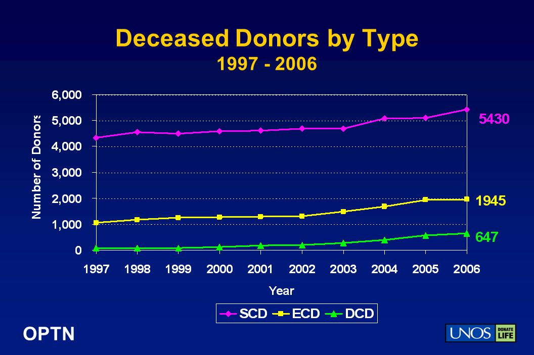 OPTN Deceased Donors by Type 1997 - 2006
