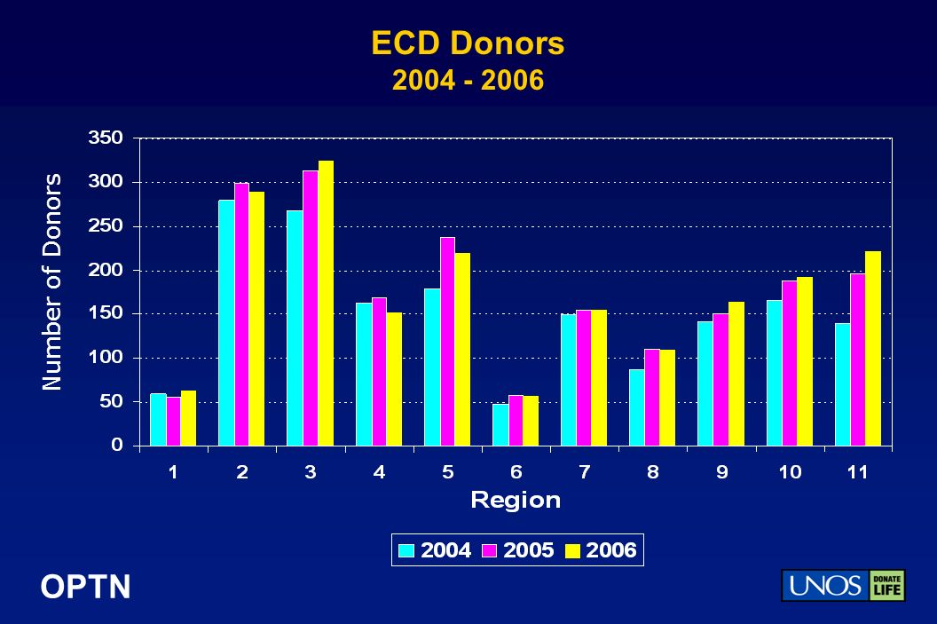 OPTN ECD Donors 2004 - 2006 Number of Donors