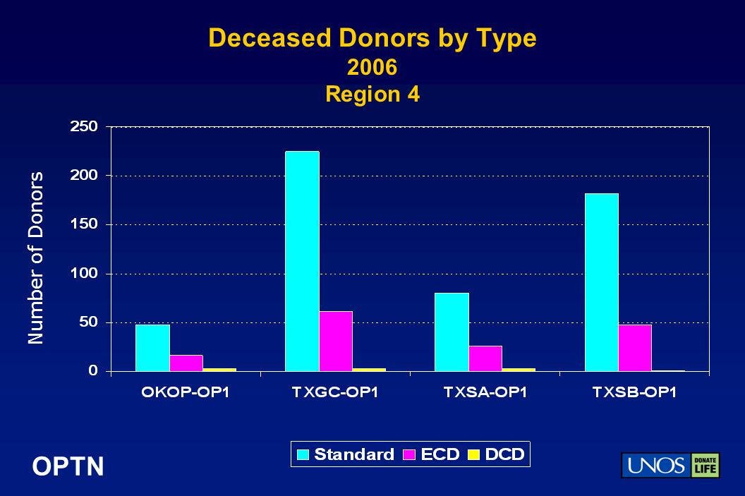 OPTN Deceased Donors by Type 2006 Region 4 Number of Donors