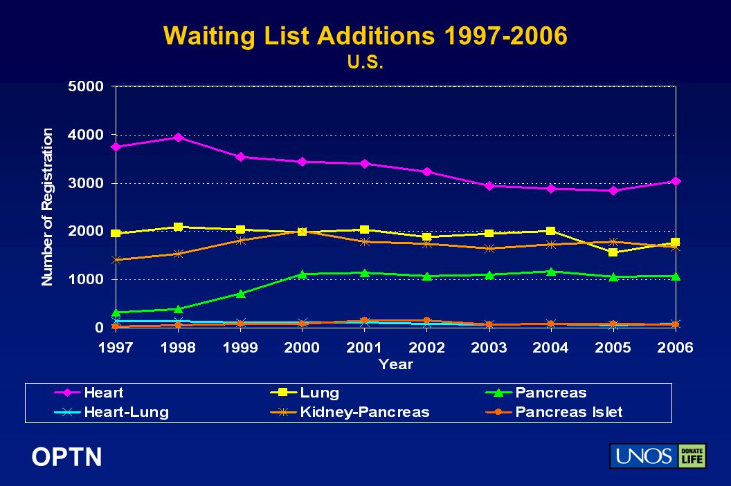 OPTN Waiting List Additions 1997-2006 U.S.