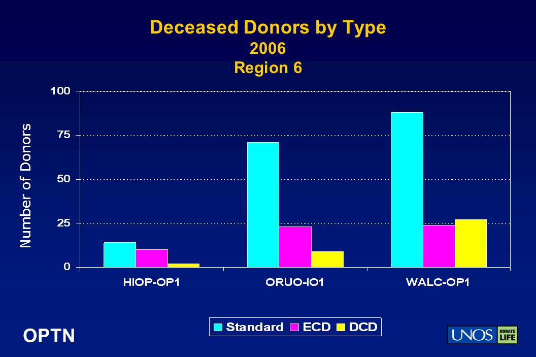 OPTN Deceased Donors by Type 2006 Region 6 Number of Donors