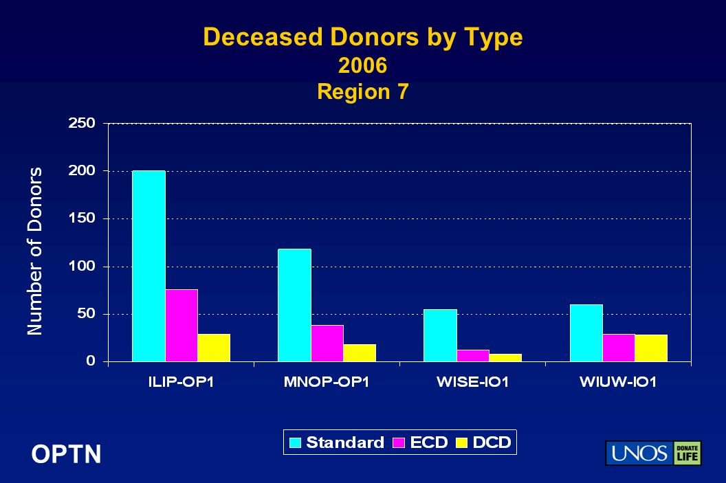 OPTN Deceased Donors by Type 2006 Region 7 Number of Donors