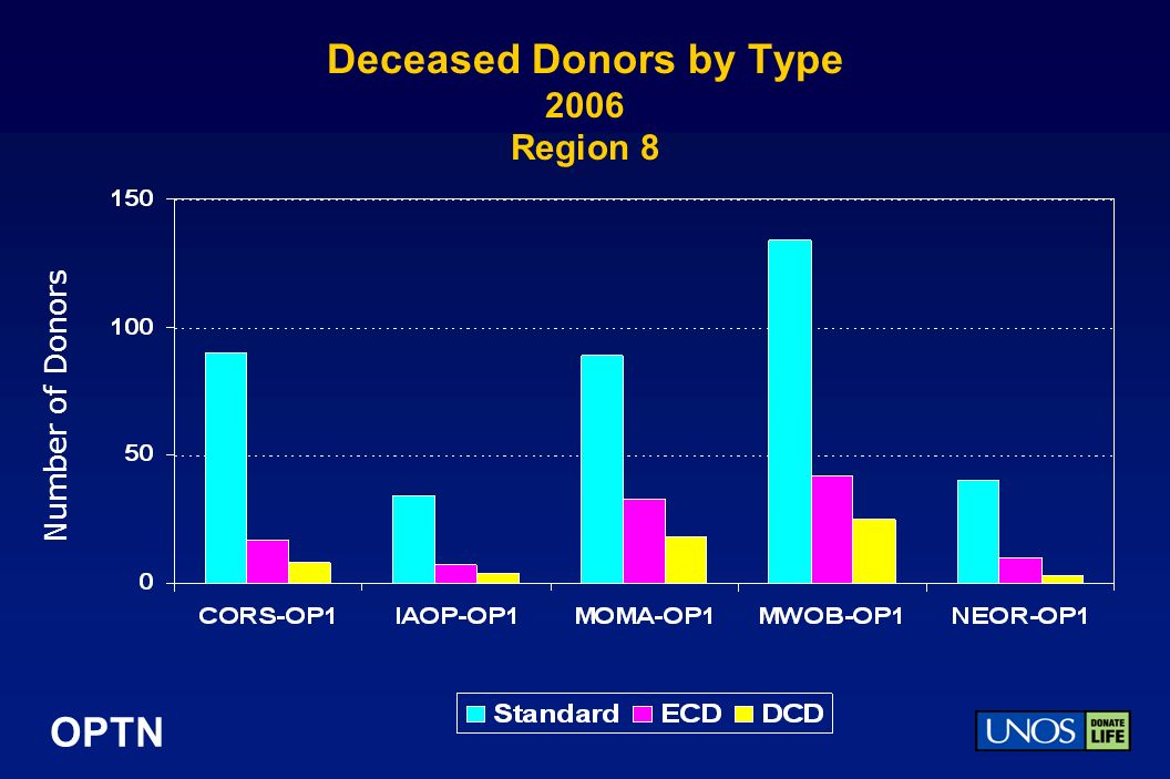 OPTN Deceased Donors by Type 2006 Region 8 Number of Donors