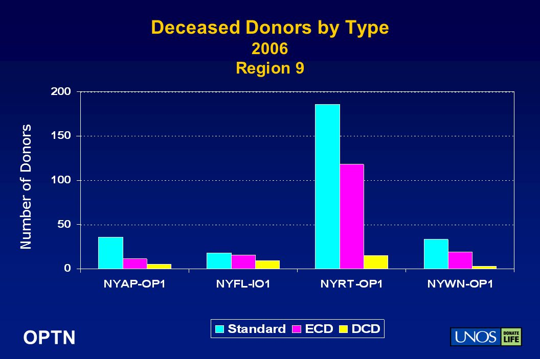 OPTN Deceased Donors by Type 2006 Region 9 Number of Donors