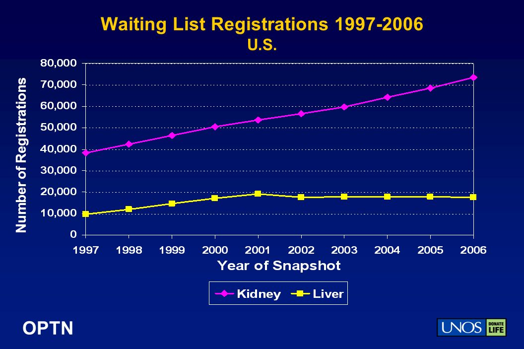 OPTN Waiting List Registrations 1997-2006 U.S. Number of Registrations