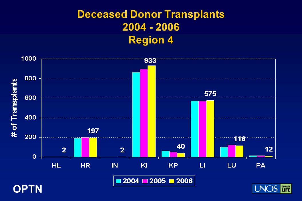 OPTN Deceased Donor Transplants 2004 - 2006 Region 4