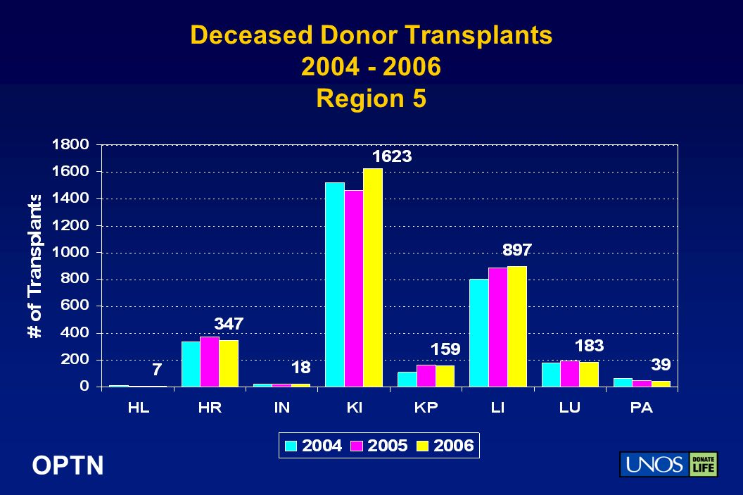 OPTN Deceased Donor Transplants 2004 - 2006 Region 5